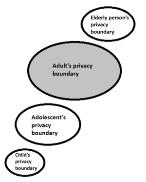 Communication privacy management theory - Image: Boundaries in a Life Span