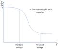 C-V characteristics of MOS capacitor.png