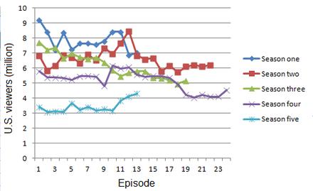 Ratings Edit