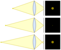 Cirles of confusion lens diagram.png