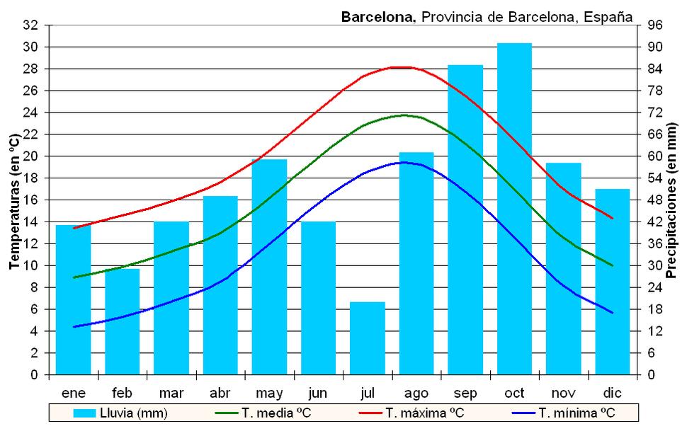 Clima Barcelona (España)