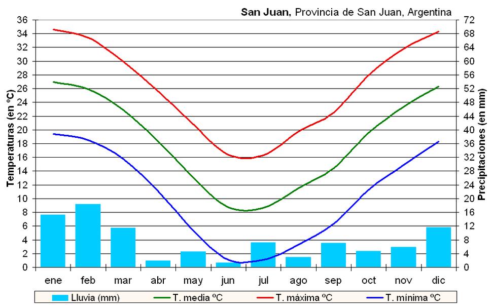 Clima San Juan (Argentina)
