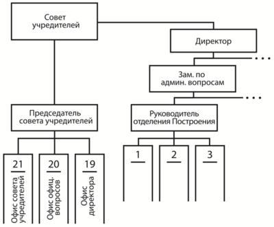 Командные линии оргсхемы