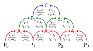 Centripetal Catmull–Rom spline - Barry and Goldman's pyramidal formulation