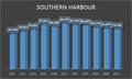 Démographie du Sud Harbour.png