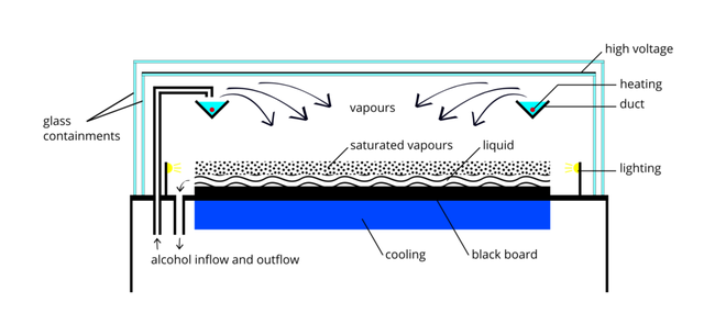 Fig. 2: A diffusion-type cloud chamber. Alcohol (typically isopropanol) is evaporated by a heater in a duct in the upper part of the chamber. Cooling vapor descends to the black refrigerated plate, where it condenses. Due to the temperature gradient a layer of supersaturated vapor is formed above the bottom plate. In this region, radiation particles induce condensation and create cloud tracks. Diagram of a continuous operation cloud chamber.png