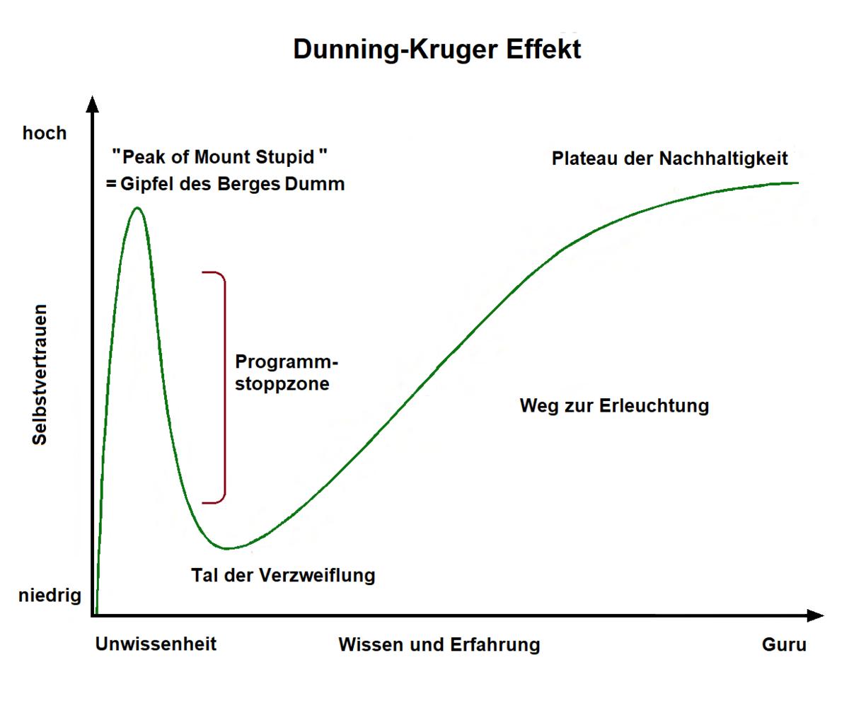 Dunning Krueger Effekt