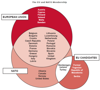 Common Foreign and Security Policy - EU and NATO membership overlap.