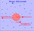 Electrophoresis - 2.png