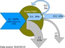 Energy Conversion Efficiency Wikipedia