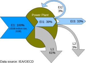 Energy conversion efficiency - Efficiency of Power Plant, World total 2008