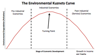 Pollution haven hypothesis - A simple recreation of the Environmental Kuznets Curve, made using Microsoft Excel.