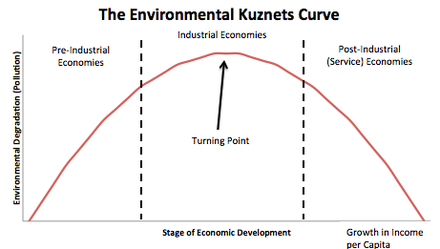 A simple recreation of the Environmental Kuznets Curve, made using Microsoft Excel.