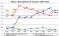 Escaños congreso de España 1977-2004.png