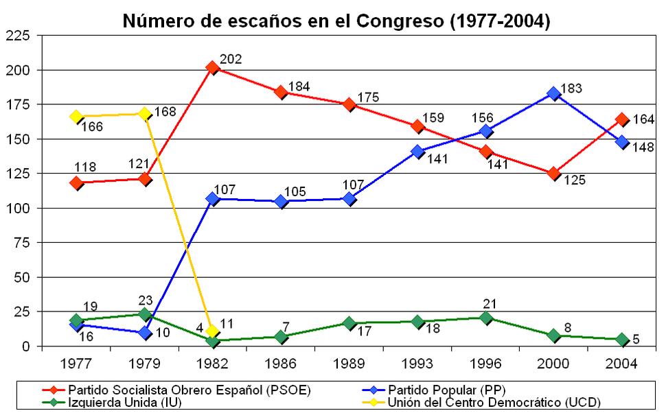 Escaños congreso de España 1977-2004