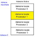 Espace d'adressage d'une architecture NUMA.png