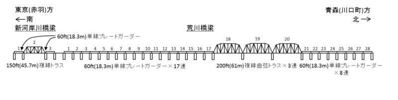 Figure of Second Arakawa railway bridge Tohoku mainline.png