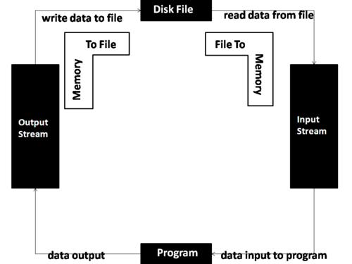 ifstream read   loop