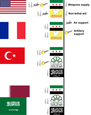 Foreign involvement in the Syrian Civil War - Main countries that support the Syrian opposition