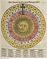 Fotothek df tg 0004423 Astrologie ^ Sonne ^ Kalender.jpg