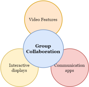 M-learning - Parts of Group Collaboration