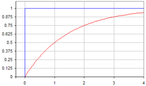 English: Graph showing increase of a quantity ...