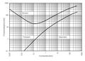 Hjulströms diagram sv.PNG