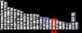 Homo sapiens chromosome 17.png