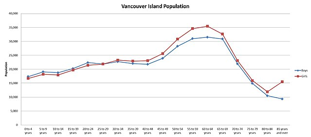Vancouver Island population based on gender[34]