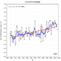 Japanese autumn temperature graph.png
