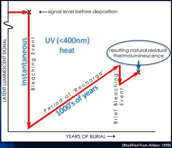 radiometric dating requirements Faulty assumptions used in all radiometric dating methods 1 the assumed age of the sample will dictate which dating method is used since each will give a very different result should parents be allowed to require that evolution not be taught in their school system unless equal time is given to creation 9 what are.