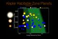 KeplerHabitableZonePlanets-20170616.png