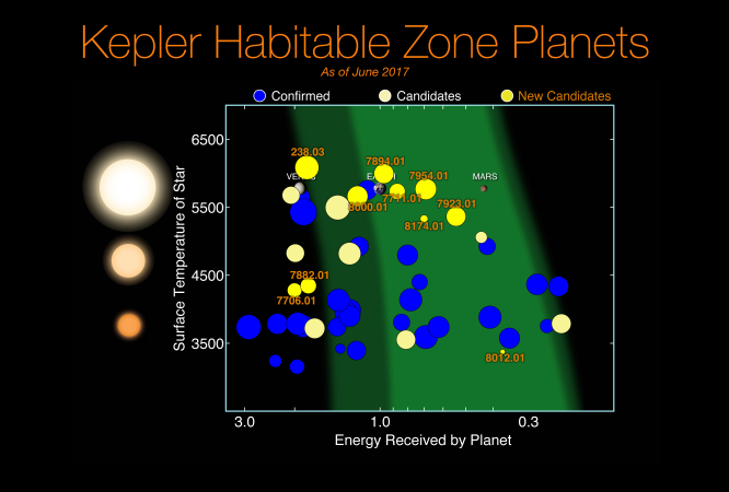 kepler planets habitable zone - HD 1200×885
