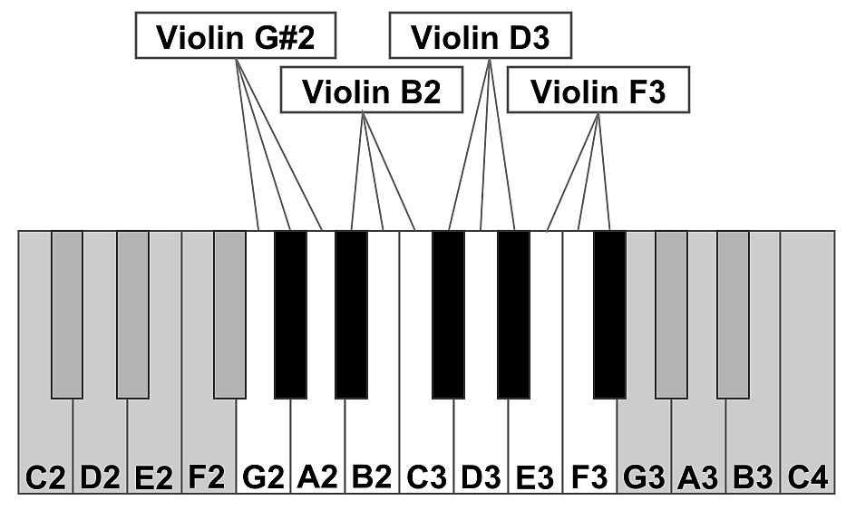 Fig. 1: An example of how multiple samples can be arranged across a keyboard range. In this example, four different recordings of a violin are distributed across 12 notes. Each sample will play back at three different pitch values KeyboardZone.jpg