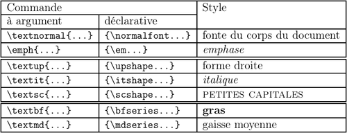 LaTeX table formes series fontes.png