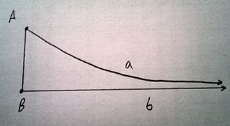 Angle of parallelism - If angle B is right and Aa and Bb are limiting parallel then the angle between Aa and AB is the angle of parallelism.