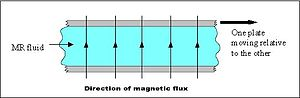 Magnetorheological fluid - Image: Mr fluid shearmode