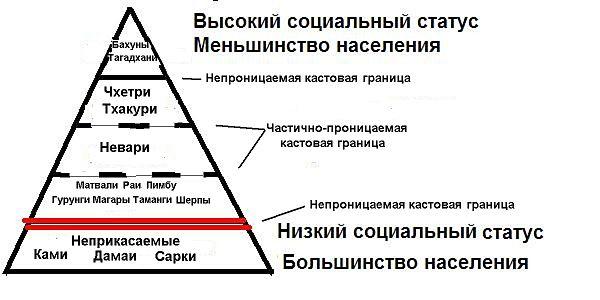 Непальская кастовая система с точки зрения Бахунов и Чхетри