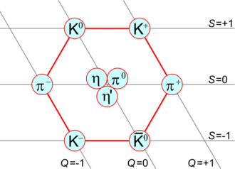 Hypercharge - Mesons of spin 0 form a nonet, K = kaon, π = pion, η = eta meson