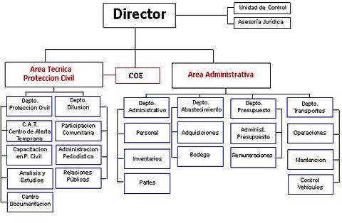 Oficina nacional de emergencia del ministerio del interior for Funciones de una oficina wikipedia