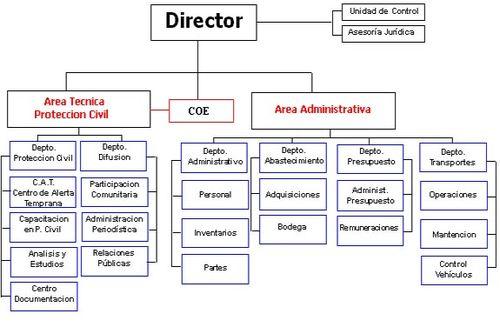 Onemi for Ministerio del interior direccion y telefono