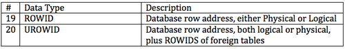 Oracle ROWID Data Types.png