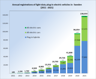 Electric Car Facts Uk