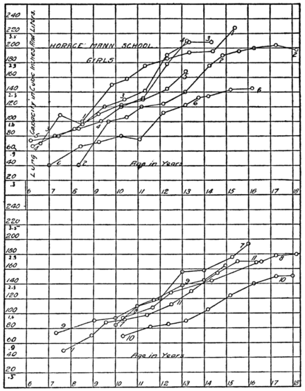 PSM V85 D567 Table of lung capacity of girls.png
