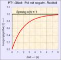 PT1-Glied mit negativem Realteil der Polstellenlage.png