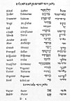 Page from Yiddish-Hebrew-Latin-German dictionary by Elijah Levita.jpg