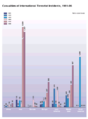 Patterns of Global Terrorism Report - 1996 - chart73.png