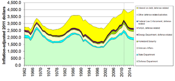 English: This graph shows the per-capita, infl...