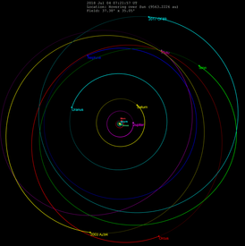 Plutino-orbits with 2017OF69.png