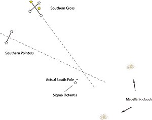 Crux - Locating the south celestial pole